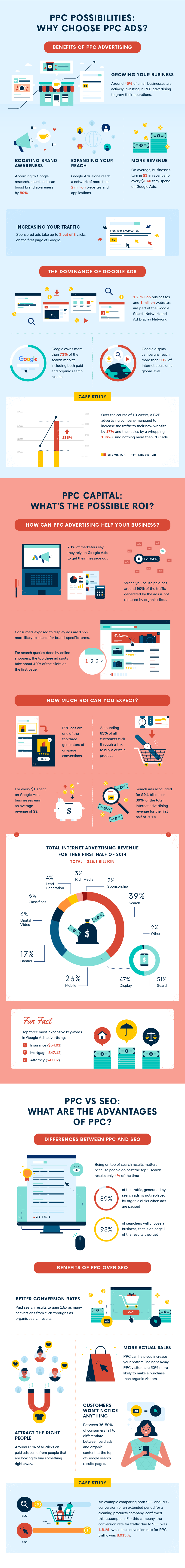 why choose ppc ads?